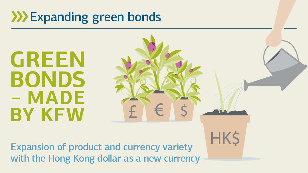 Illustration zu green bonds - Made by KFW: Grüne Anleihen ausbauen