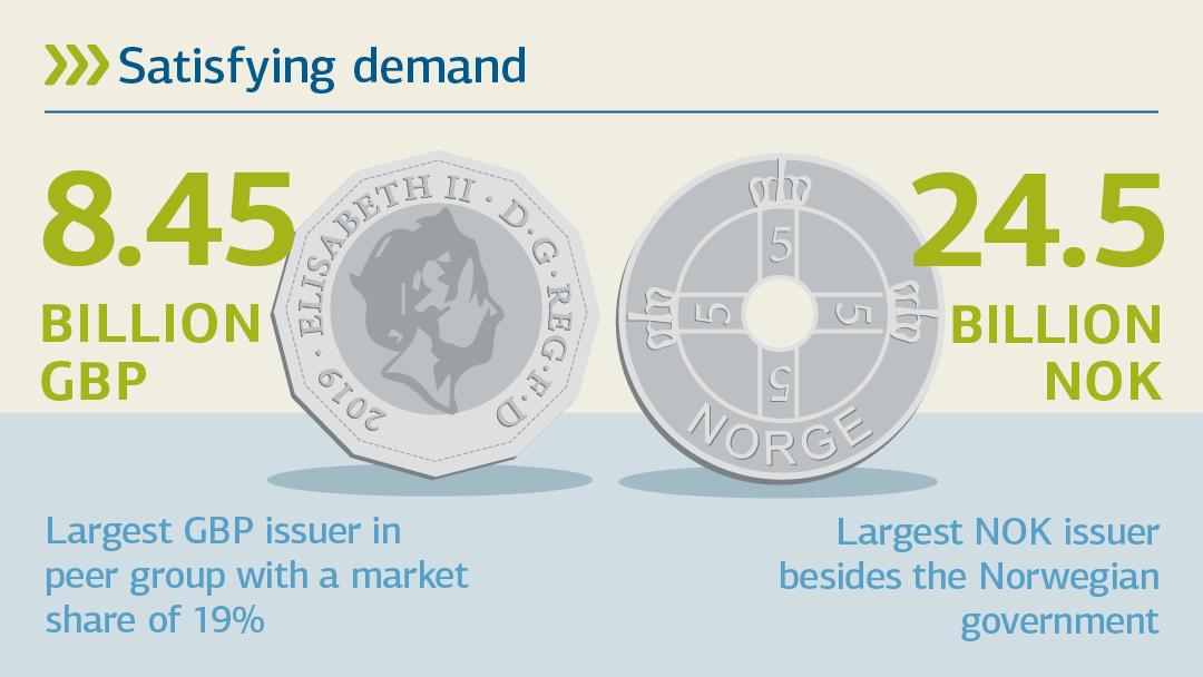 Illustration zu Nachfrage nach Fremdwährungen: Nachfrage bedienen