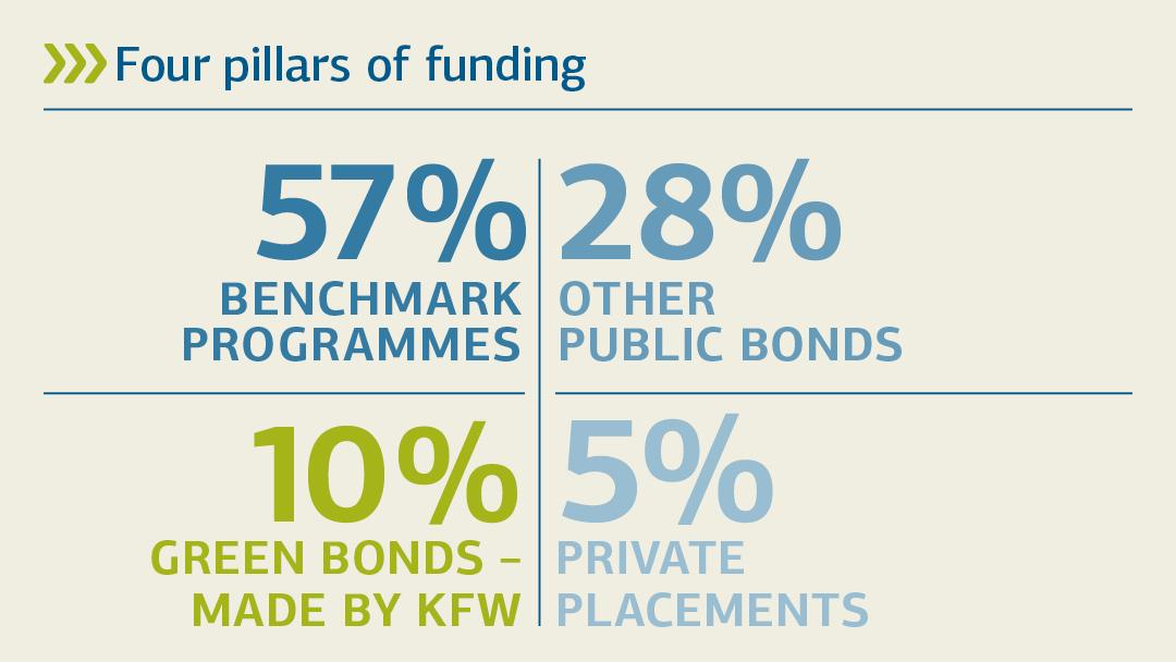 Illustration zur Übersicht über die vier Säulen der Refinanzierung