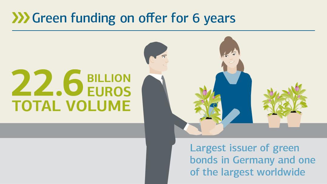 Illustration zum Geamtvolumen der grünen Refinanzierung: Grüne Refinanzierung seit 6 Jahren etabliert