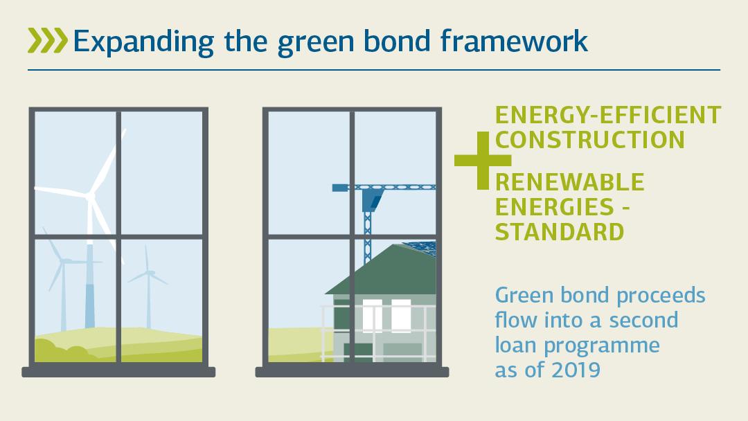 Illustration zu energieeffizient bauen und erneuerbare Energien-Standard: Erweiterung des green Bond-Rahmenwerks
