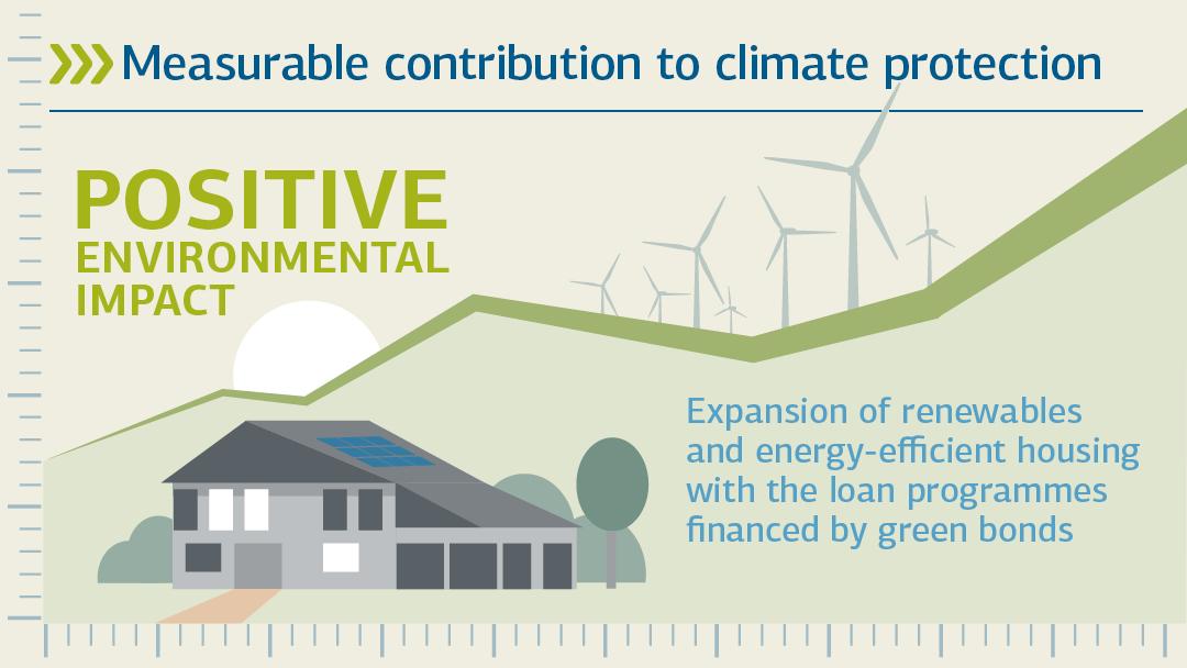 Illustration zu positive Umweltentwicklung: Messbarer Beitrag zum Klimaschutz