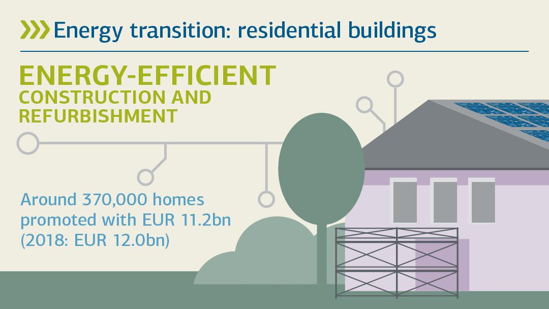 Illustration zu energieeffizient Bauen und Sanieren: Energiewende umsetzen: Wohngebäude
