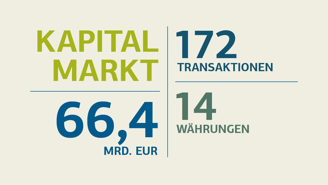 Illustration zum Thema Kapitalmarkt