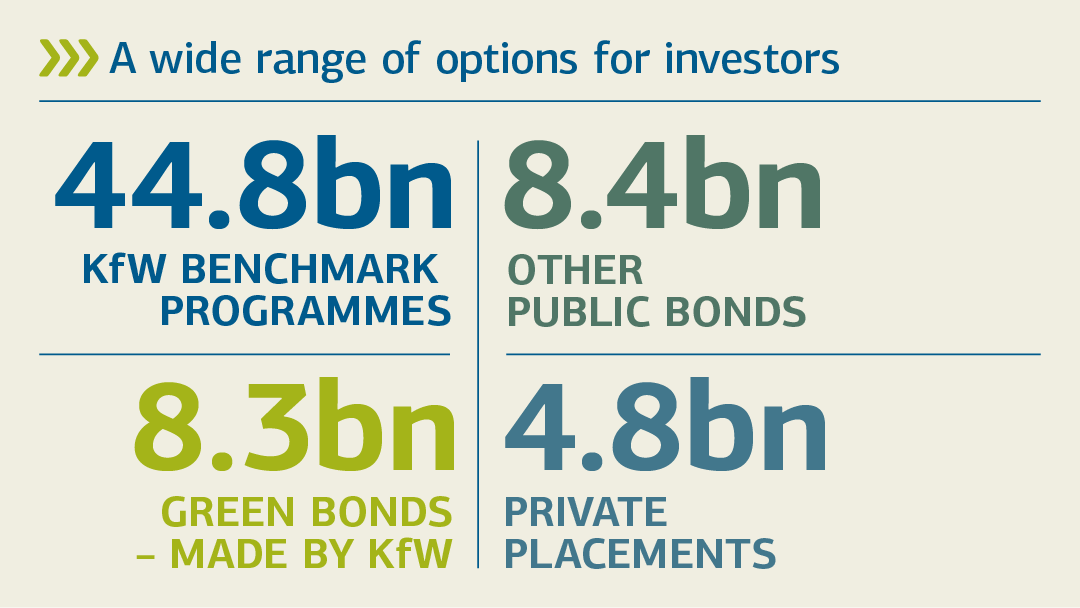 Illustration regarding the topic wide range of options for investors