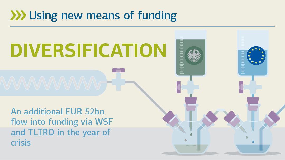 Illustration regarding the topic of new means of funding