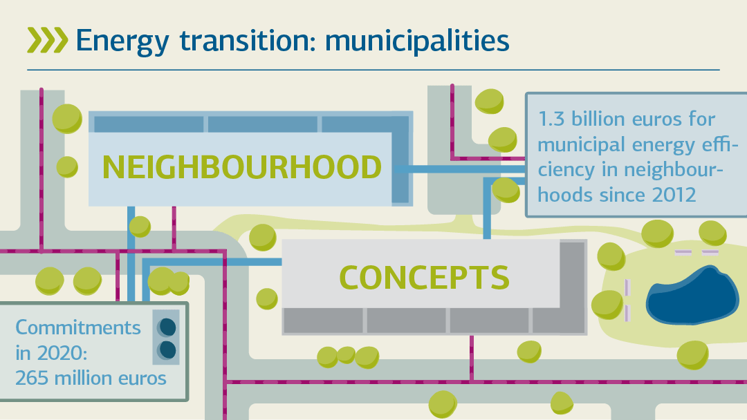 Illustration zum Thema Quartiers-Konzepte