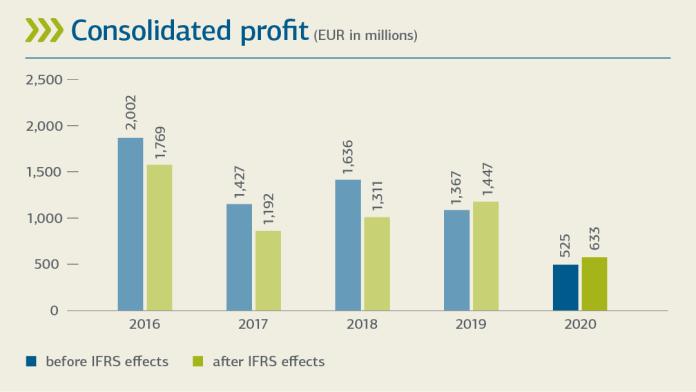 Info-Grafik Konzerngewinn/ -verlust (2015-2020)