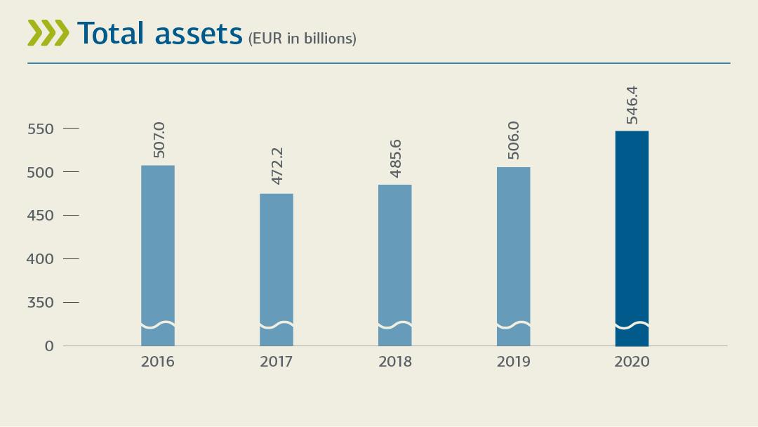 Balkendiagramm zur Darstellungder Bilanzsumme 2015-2020