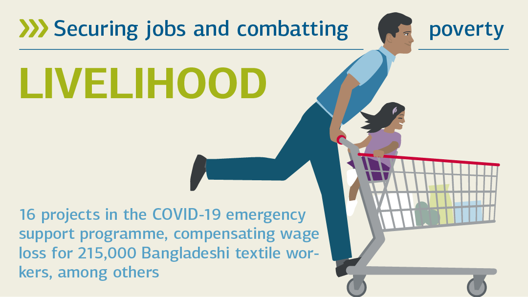 Illustration regarding the topic securing jobs and combatting poverty