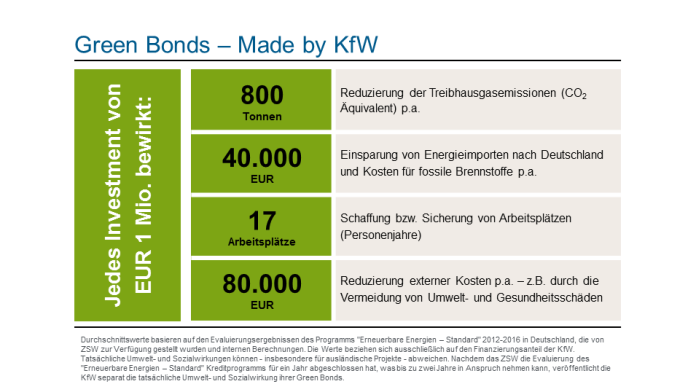 Green Bonds - Made by KfW