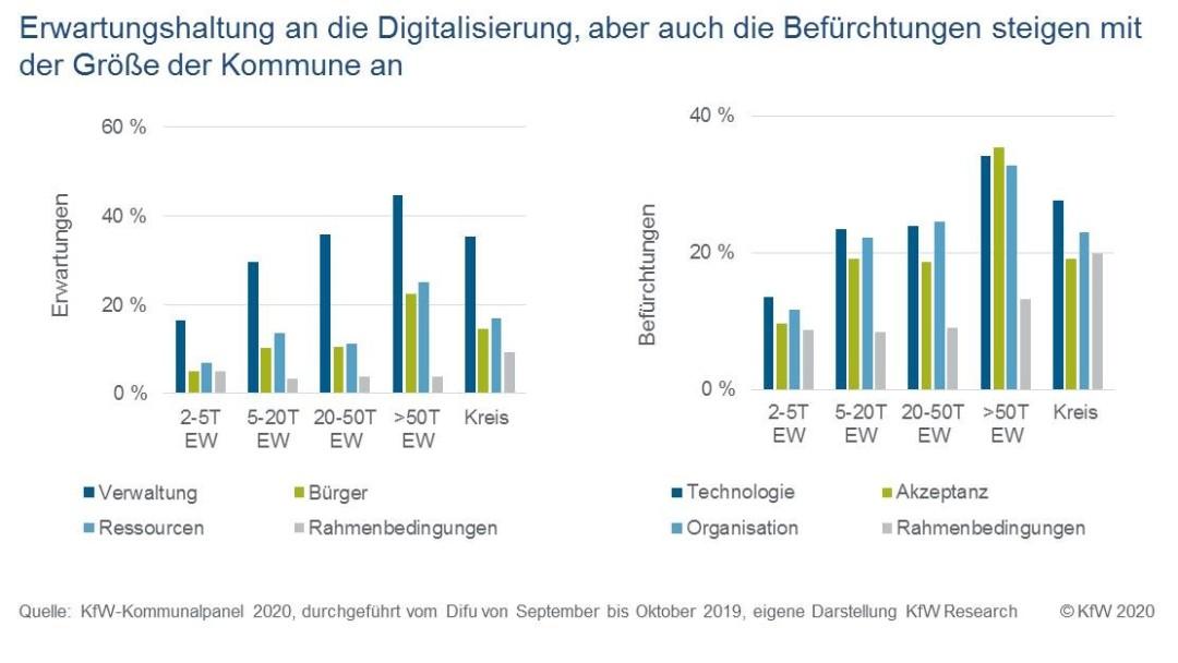 Grad der Erwartungen und Befürchtungen an die Digitalsierung je nach Größe der Kommunen
