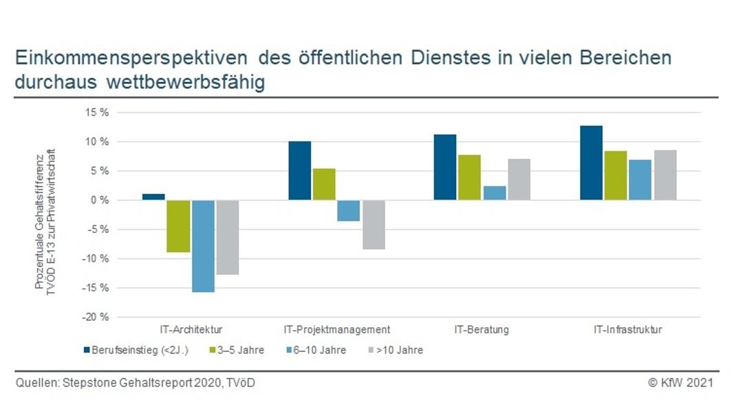 Smart City Index für Europäische und deutsche Großstädte