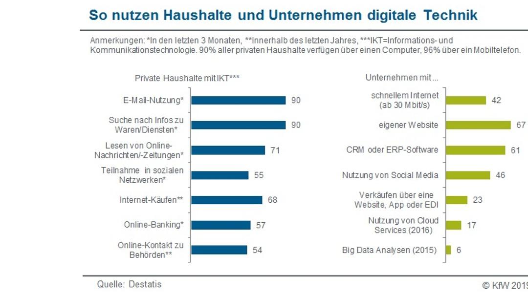 Digitale Technik im Haushalt und Unternehmen