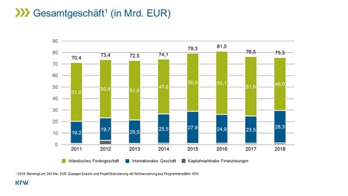 Infografik Fördergeschäft (2010 - 2017)