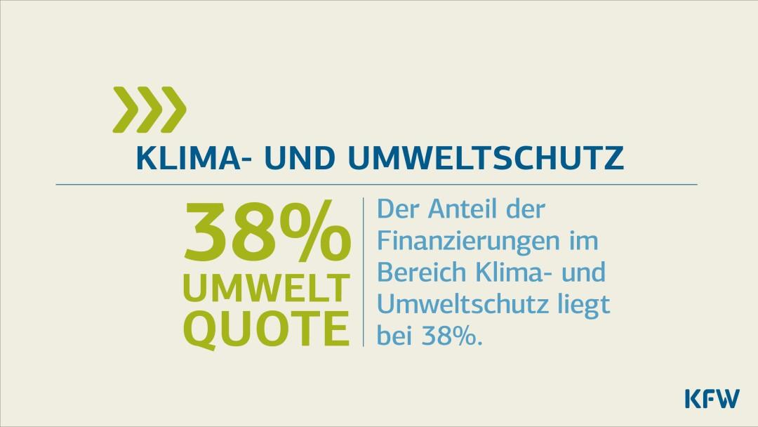 Info-Grafik Umweltquote