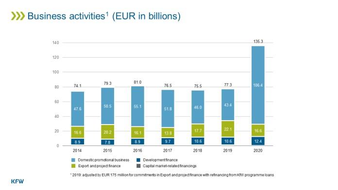 Gesamtfördergeschäft der KfW im Jahr 2020