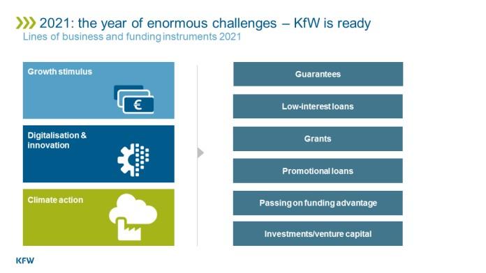 Handlungsfelder der KfW 2021