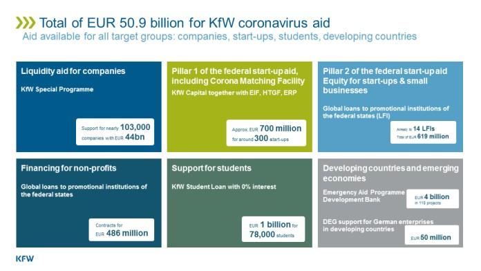 KfW's corona aid 2020