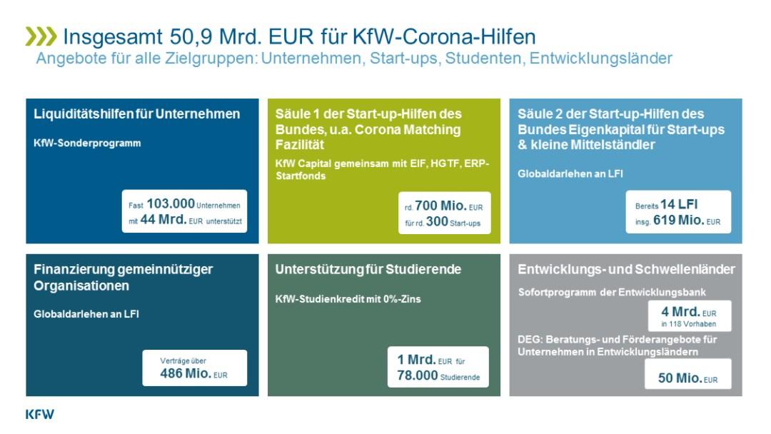 KfW-Corona-Hilfen 2020