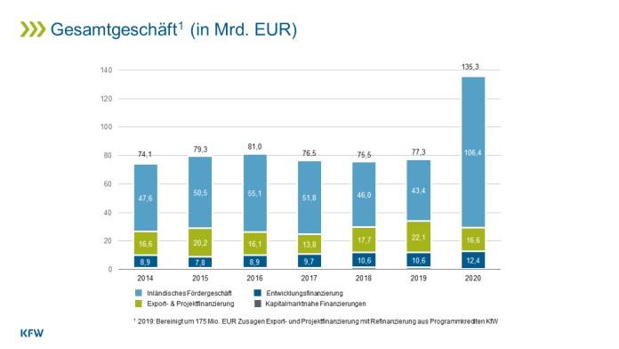Infografik Fördergeschäft (2015 - 2020)