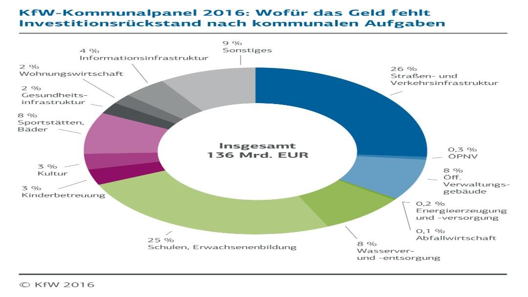 Investionsrückstand der Kommunen 2015 (Tortendiagramm)