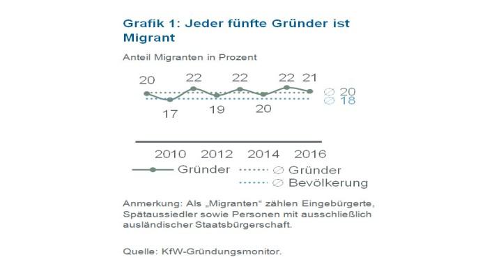 KfW-Infografik