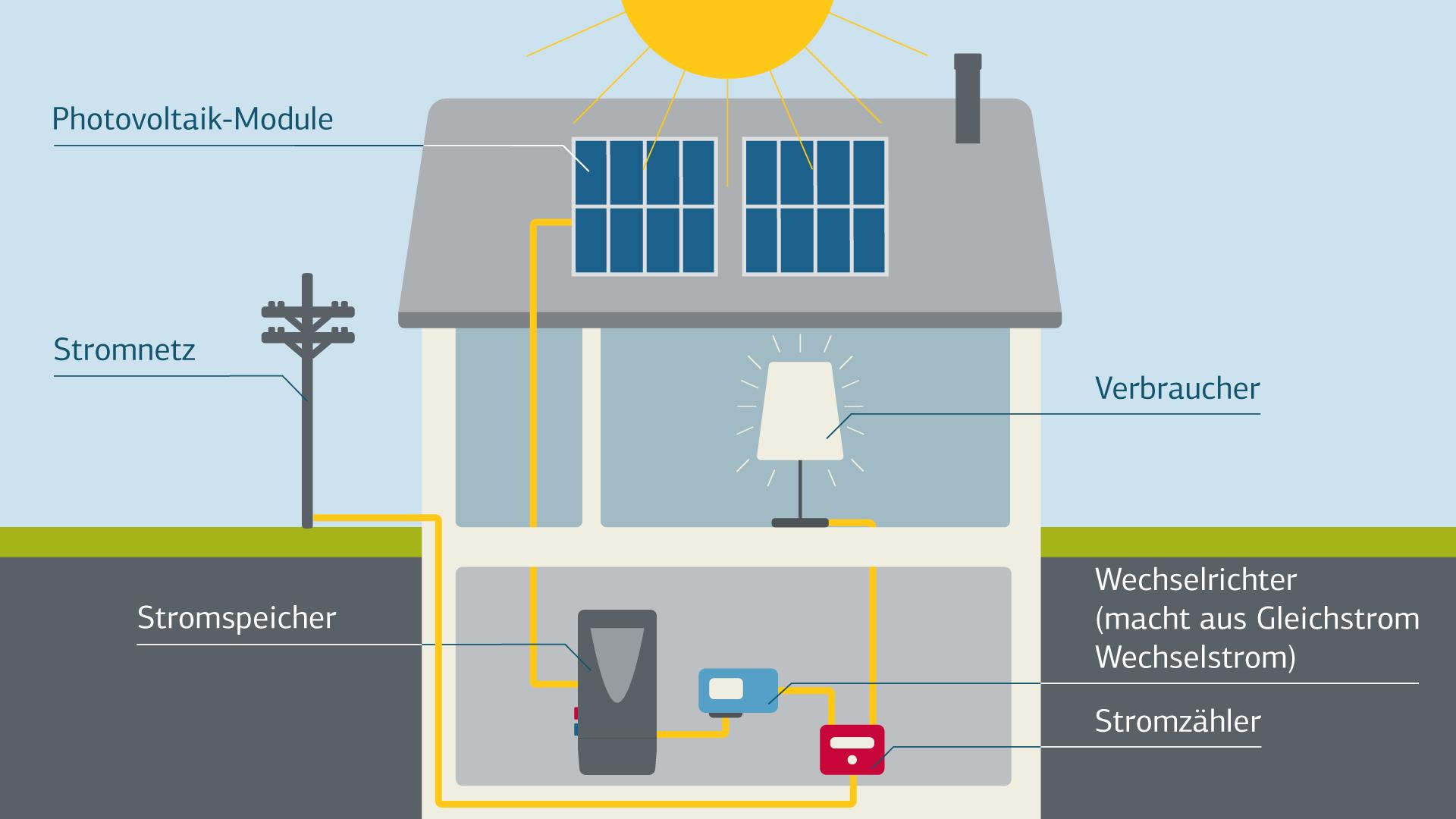 Photovoltaik einbauen mit KfW Förderung