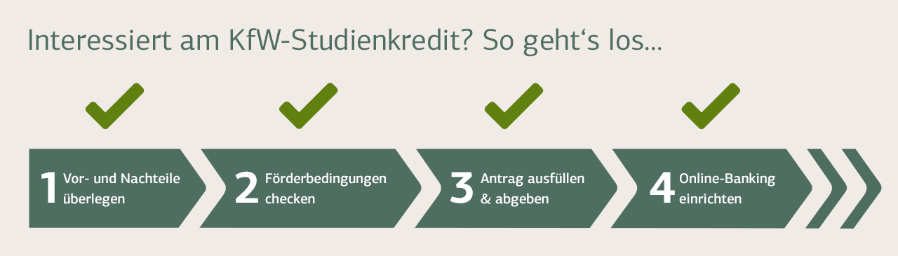 Kfw-Foerderbank.De Studienkredit