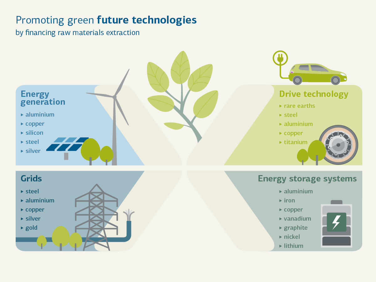 Promotion of green future technologies by KfW IPEX-Bank