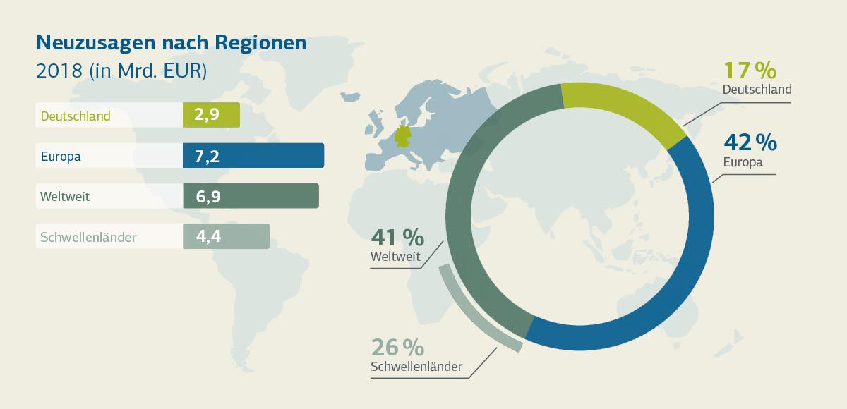 Grafische Darstellung Neuzusagen nach Region