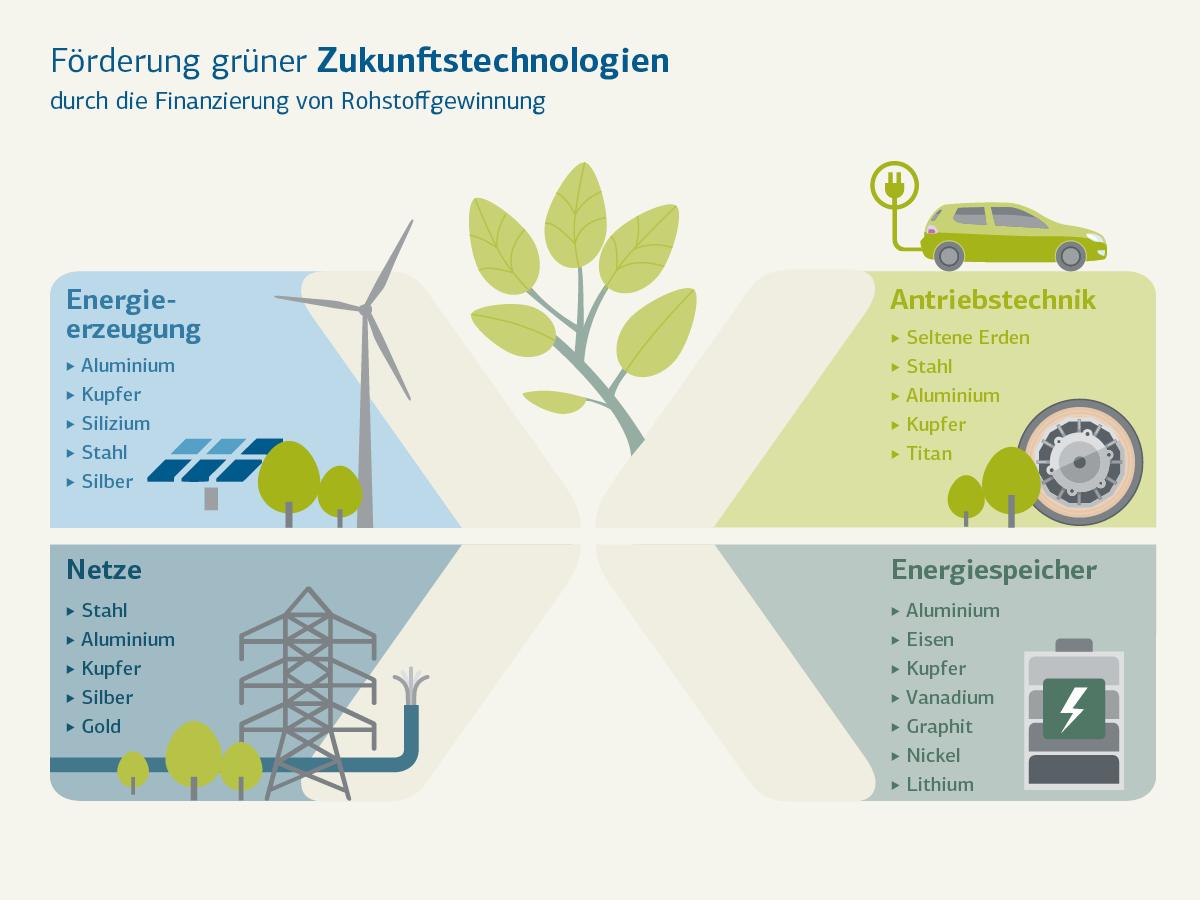 Grafische Darstellung grüner Zukunftstechnologien