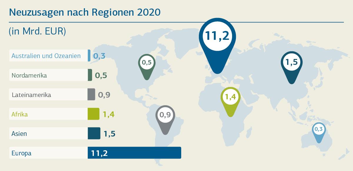 Grafische Darstellung Neuzusagen nach Region 2020