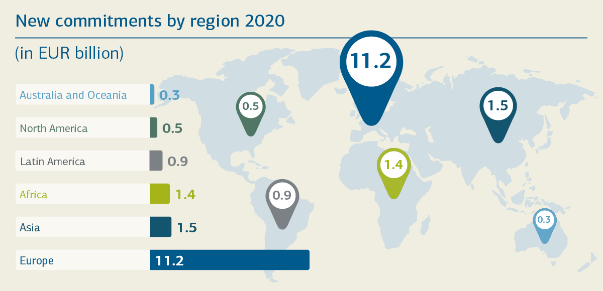 New commitments by region 2020