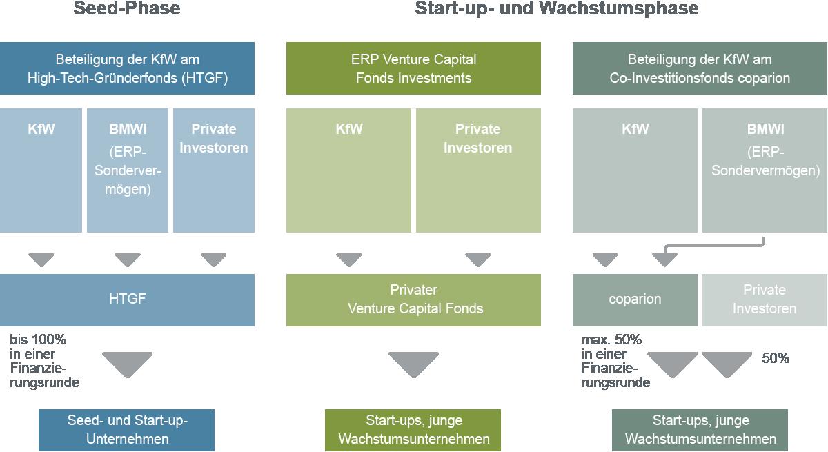 Grafische Darstellung Angebot für Eigenkapitalfinanzierung