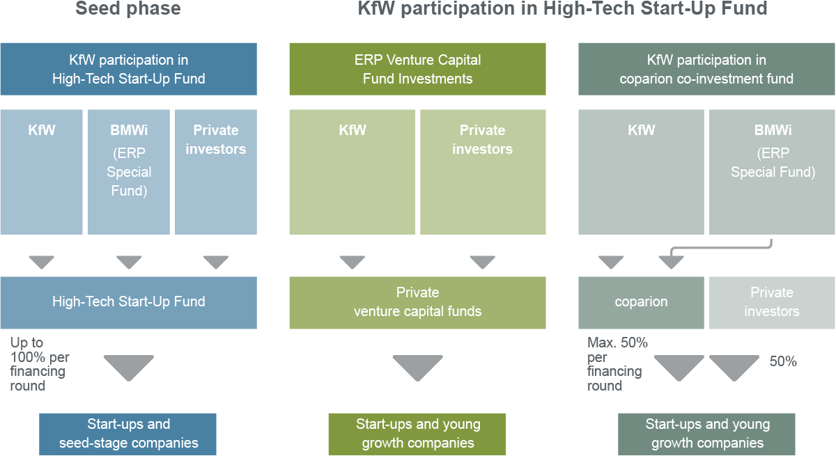 Graphic KfW's equity financing offering