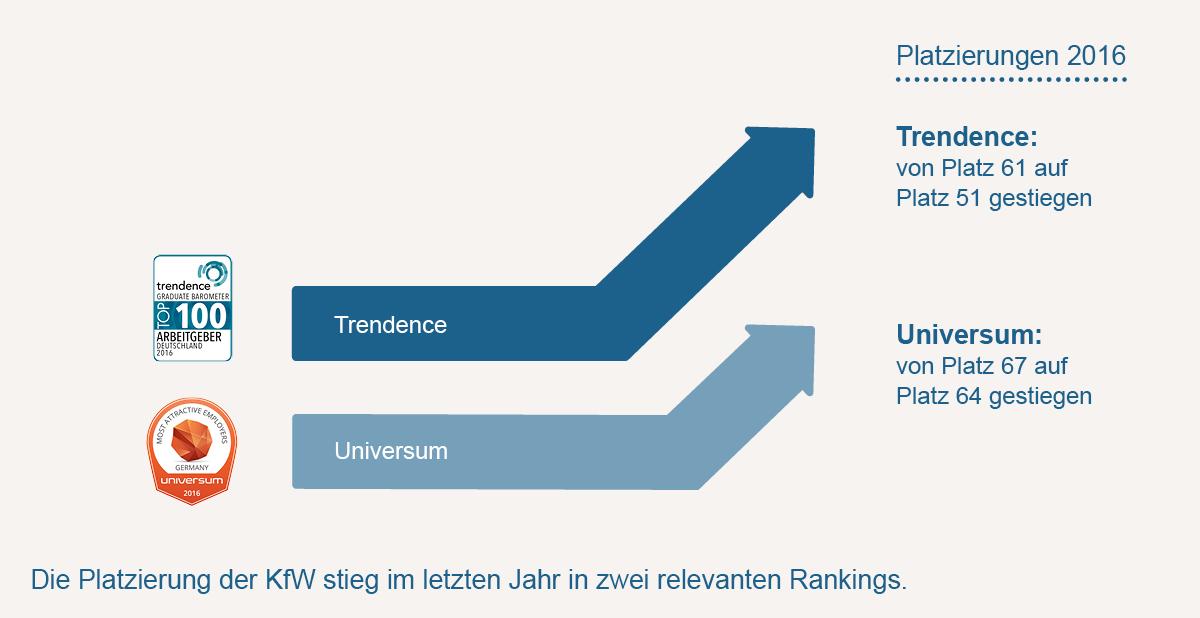 Grafische Darstellung Arbeitgeberattraktivität