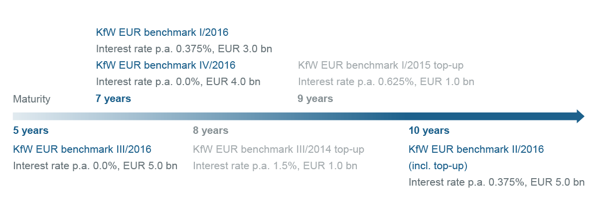 Graphic timeline Benchmark bonds in 2016 (EUR benchmark)