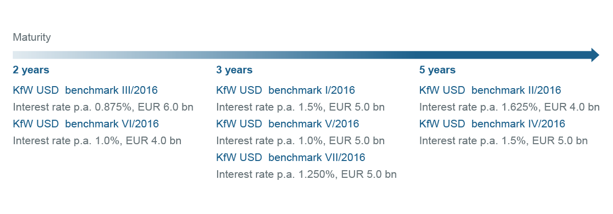 Graphic timeline Benchmark bonds in 2016 (USD benchmark)