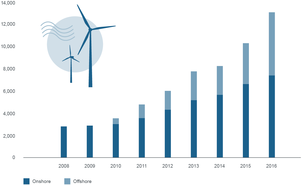 Graphic Installed capacity of all wind energy projects