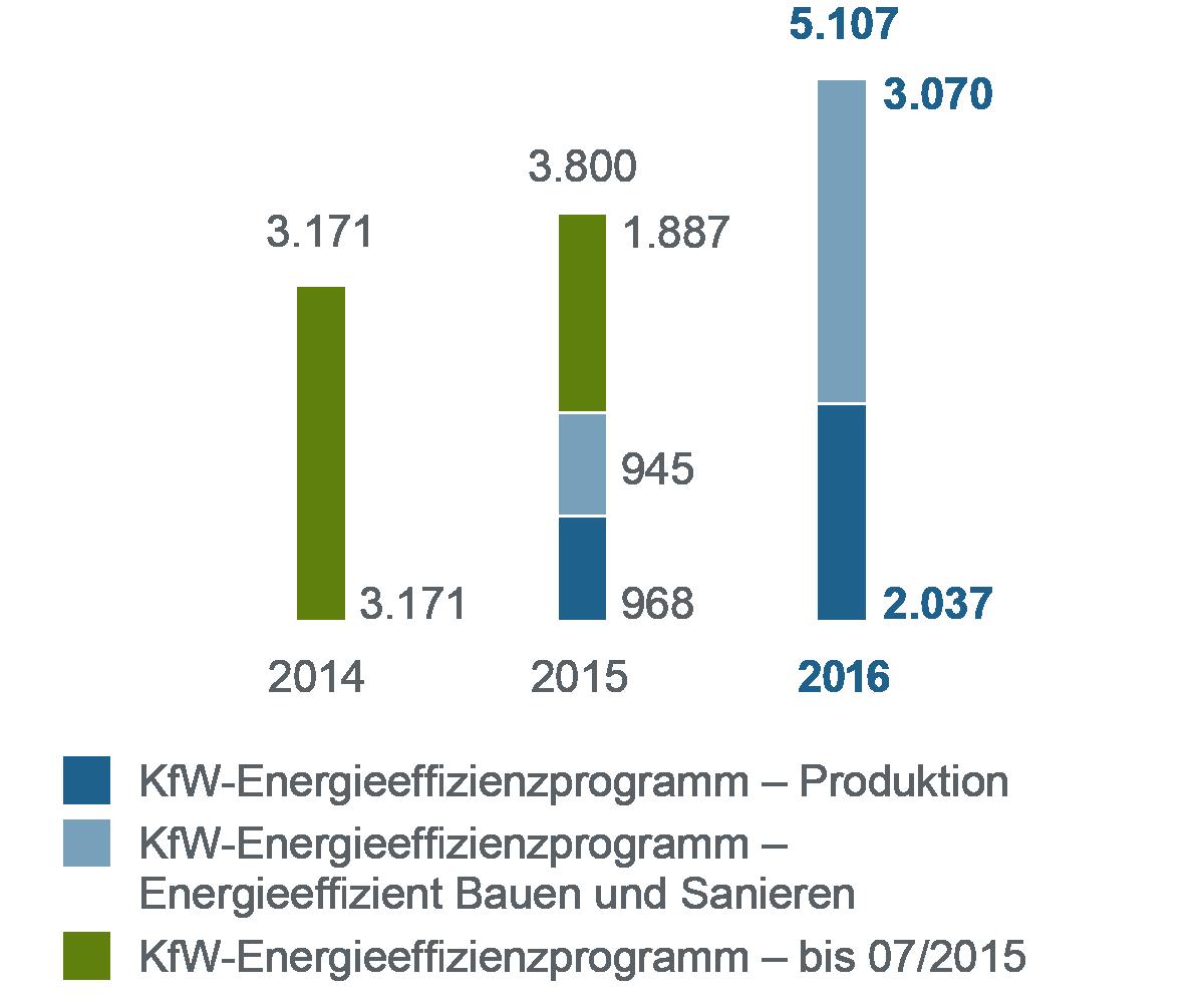 Balkendiagramm zum Jahresvergleich 2014-2016