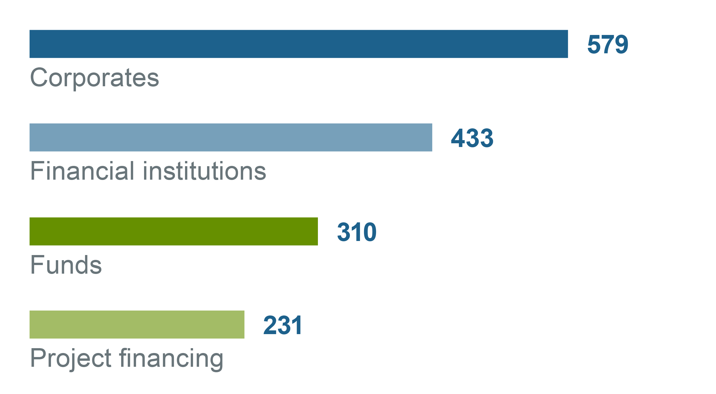 Graphic bar graph Financing commitments by customer cluster