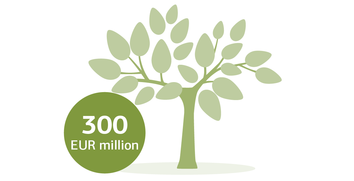 Graphic of a tree with specification EUR 300 million
