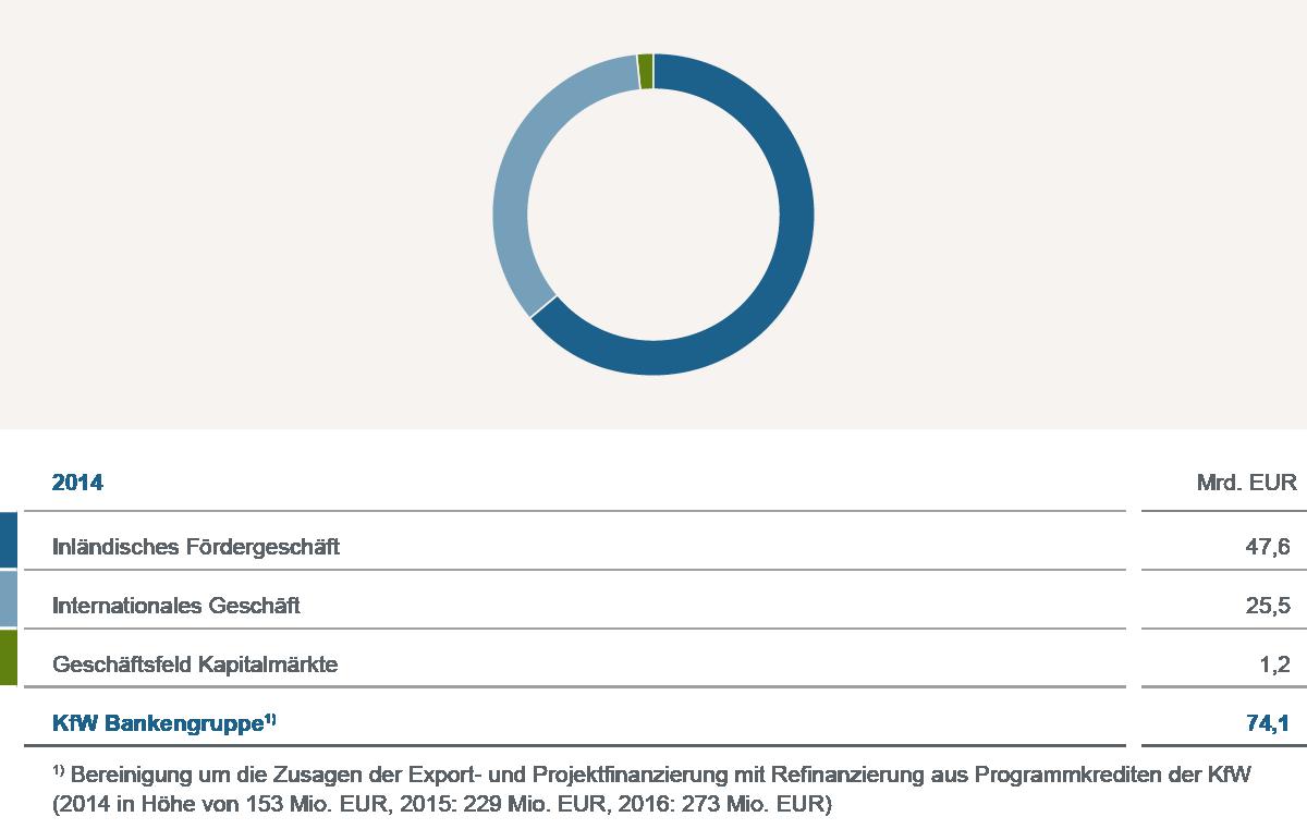 Grafische Darstellung Kennzahlen 2014