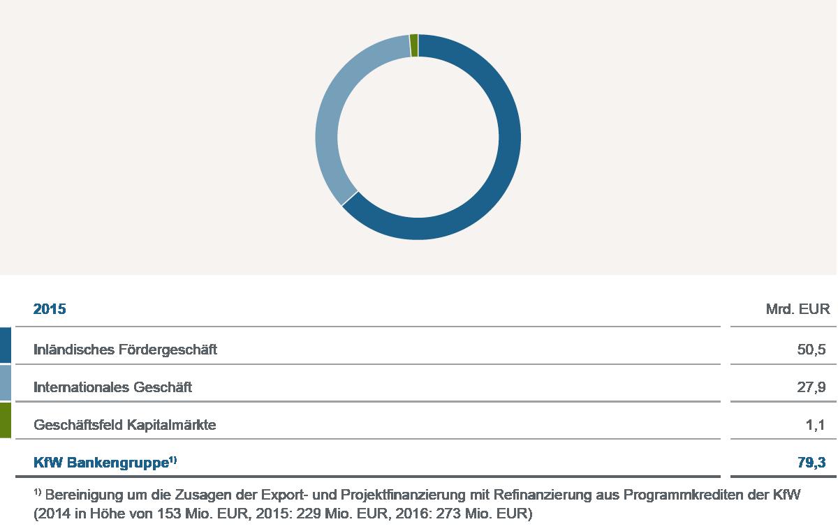 Grafische Darstellung Kennzahlen 2015