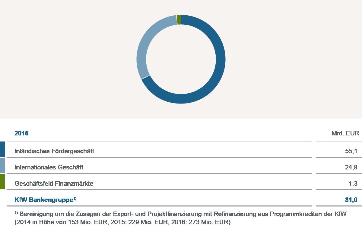 Grafische Darstellung Kennzahlen 2016