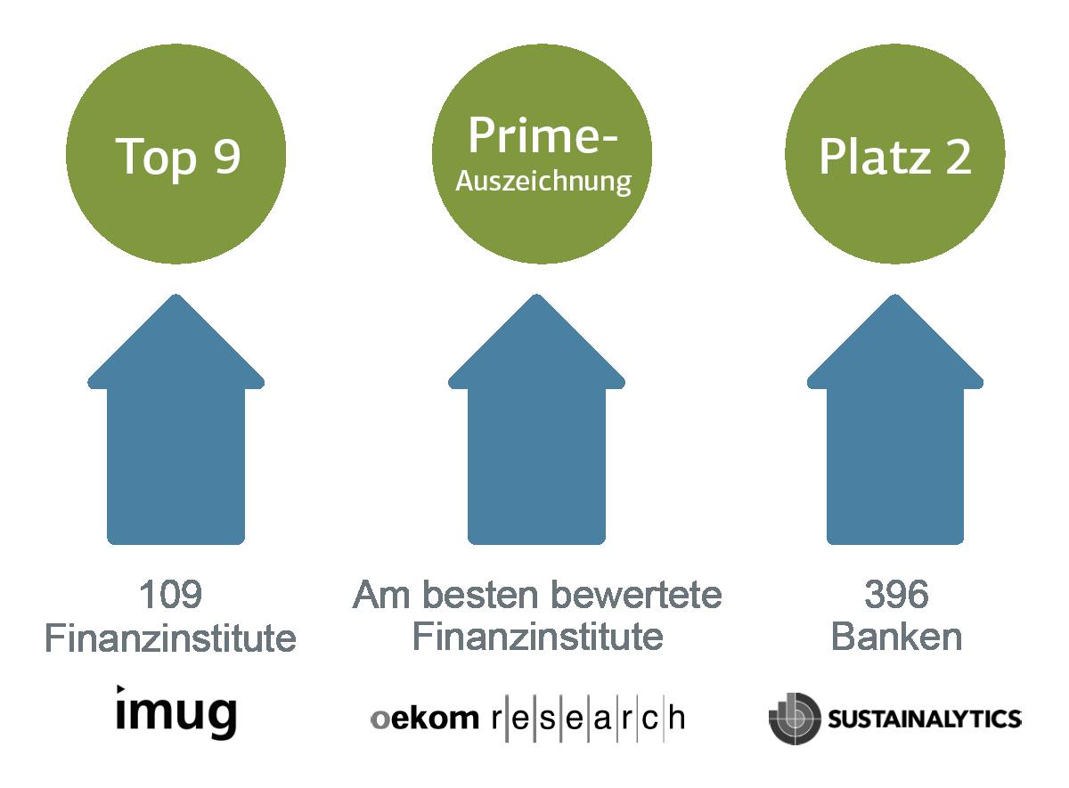 Grafische Darstellung von Platzierungen von drei Rankings