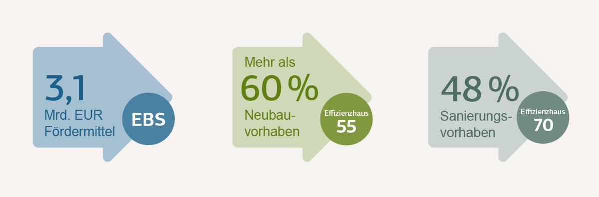 Grafische Darstellung Neuausrichtung KfW-Energieeffizienzprogramme