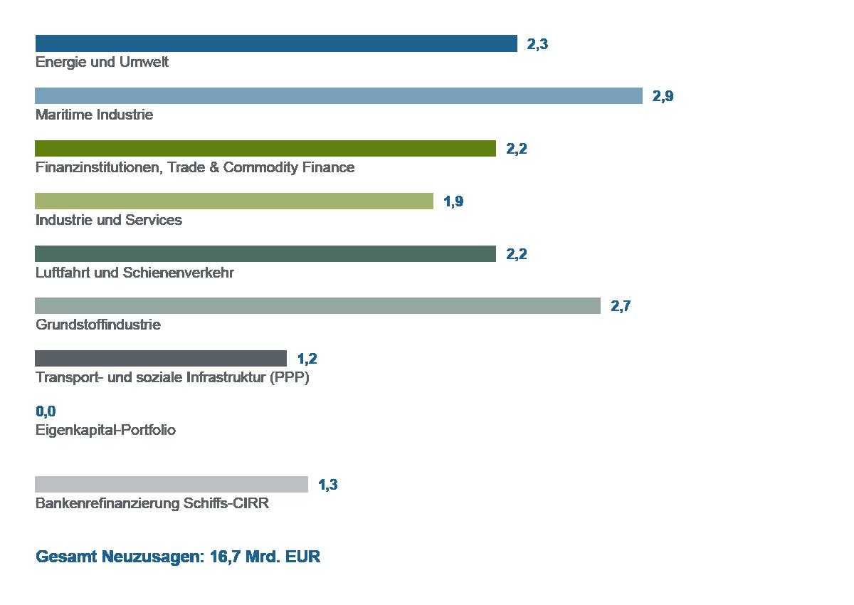 Grafische Darstellung Balkendiagramm Neuzusagen nach Geschäftssparten 2014