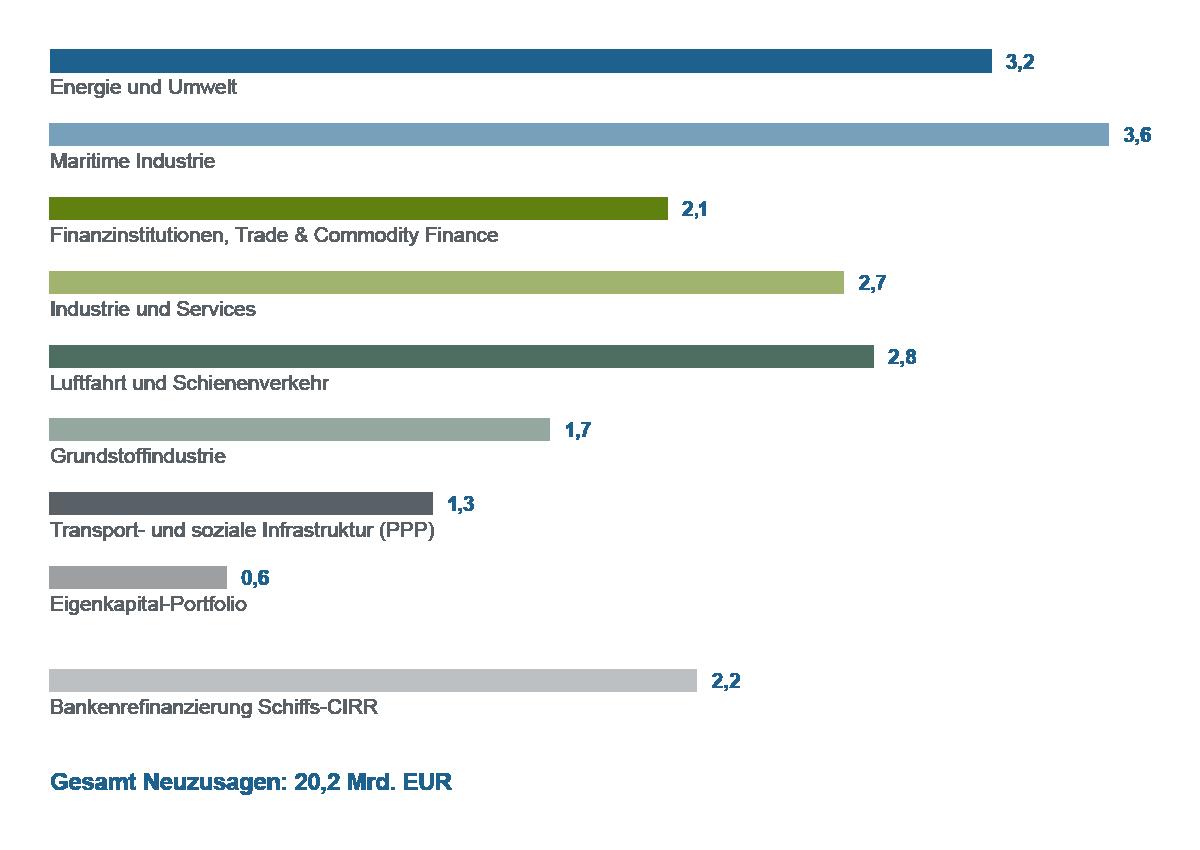 Grafische Darstellung Balkendiagramm Neuzusagen nach Geschäftssparten 2015